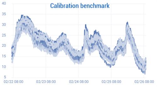 Calibration benchmark