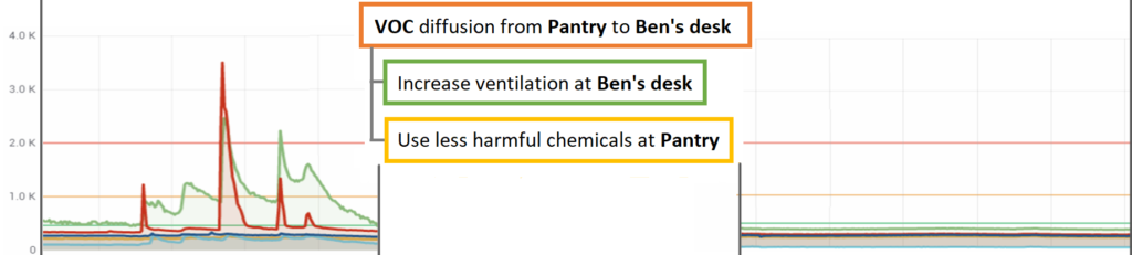 > VOC diffusion from Pantry to Ben's Desk > Increase ventilation at Ben's Desk > Use less harmful chemicals at Pantry