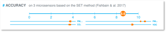 Accuracy on 3 microsensors based on the SET method (Fishbain & al. 2017). meo scored 8.6 out of 10.